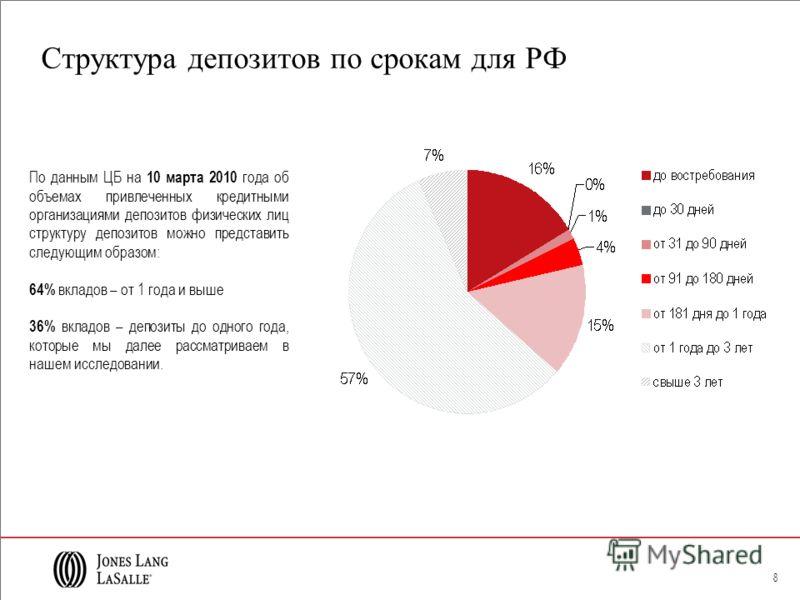 8 Структура депозитов по срокам для РФ По данным ЦБ на 10 марта 2010 года об объемах привлеченных кредитными организациями депозитов физических лиц структуру депозитов можно представить следующим образом: 64% вкладов – от 1 года и выше 36% вкладов –