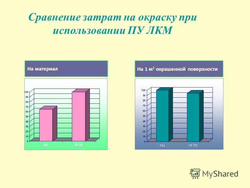 Сравнение затрат на окраску при использовании ПУ ЛКМ На материал На 1 м 2 окрашенной поверхности