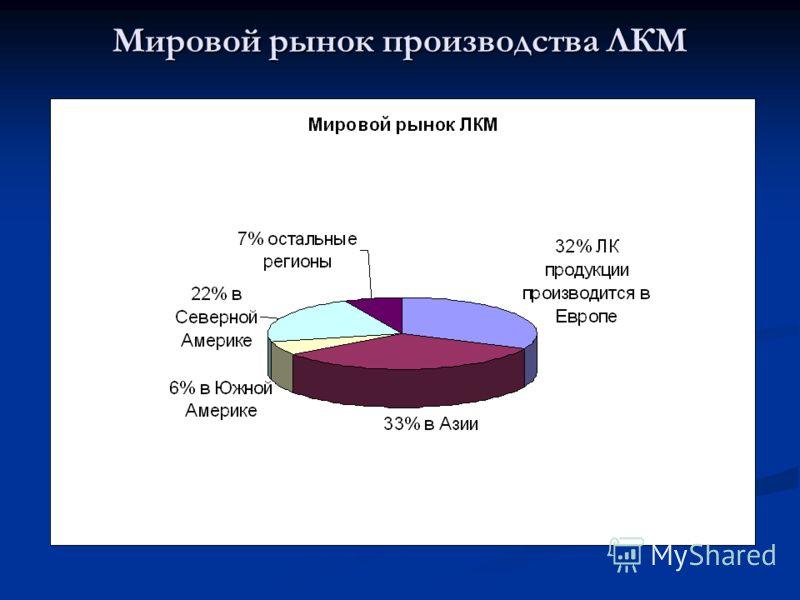 Мировой рынок производства ЛКМ
