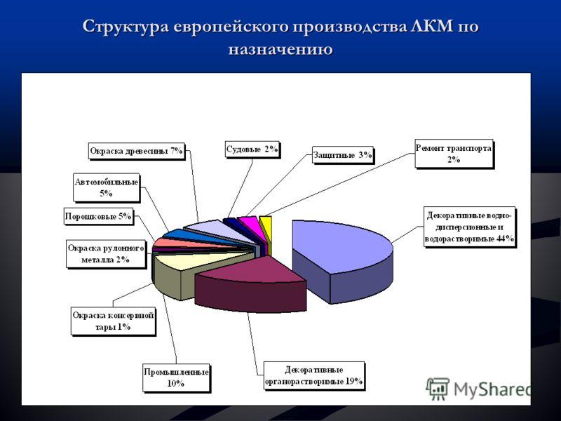 Структура европейского производства ЛКМ по назначению