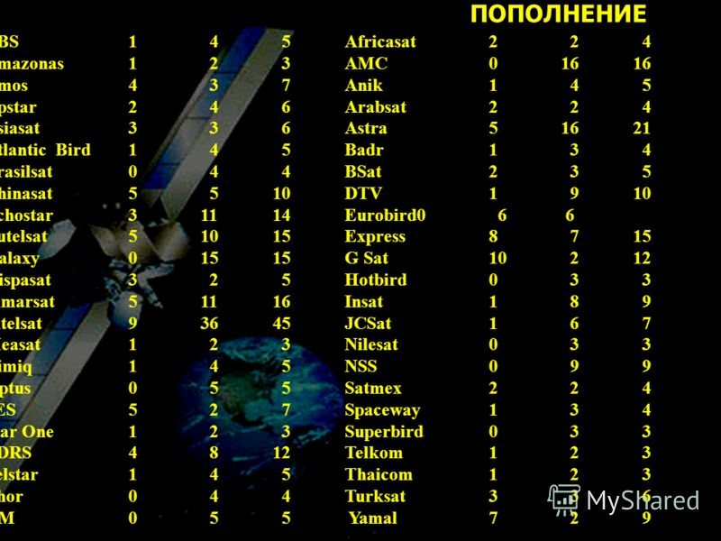 ABS1 4 5Africasat2 2 4 Amazonas1 2 3AMC01616 Amos4 3 7Anik1 4 5 Apstar2 4 6Arabsat2 2 4 Asiasat3 3 6Astra51621 Atlantic Bird1 4 5Badr1 3 4 Brasilsat0 4 4BSat2 3 5 Chinasat5 510DTV1 910 Echostar31114Eurobird0 6 6 Eutelsat51015Express8 715 Galaxy01515G