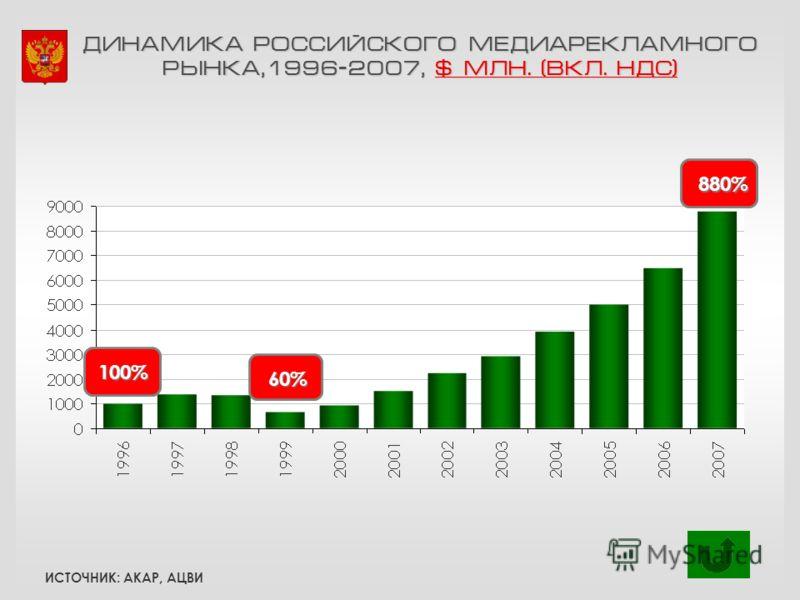 ДИНАМИКА РОССИЙСКОГО МЕДИАРЕКЛАМНОГО РЫНКА,1996-2007, $ МЛН. (ВКЛ. НДС) 100% 60% 880% ИСТОЧНИК: АКАР, АЦВИ