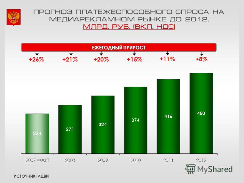 ПРОГНОЗ ПЛАТЕЖЕСПОСОБНОГО СПРОСА НА МЕДИАРЕКЛАМНОМ РЫНКЕ ДО 2012, МЛРД. РУБ. (ВКЛ. НДС) +20%+26%+21%+15% +11% ЕЖЕГОДНЫЙ ПРИРОСТ +8% ИСТОЧНИК: АЦВИ