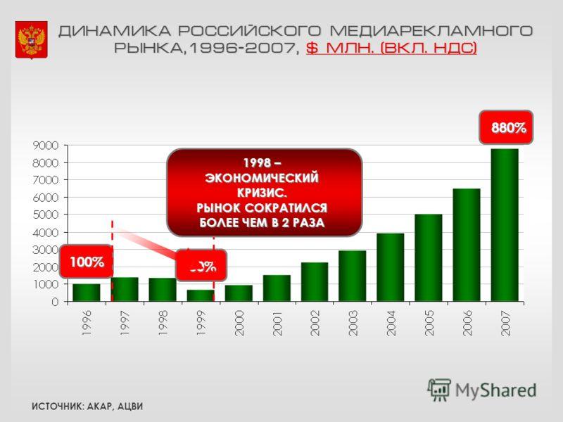 ДИНАМИКА РОССИЙСКОГО МЕДИАРЕКЛАМНОГО РЫНКА,1996-2007, $ МЛН. (ВКЛ. НДС) 100% 60% 880% 1998 – ЭКОНОМИЧЕСКИЙКРИЗИС. РЫНОК СОКРАТИЛСЯ БОЛЕЕ ЧЕМ В 2 РАЗА ИСТОЧНИК: АКАР, АЦВИ