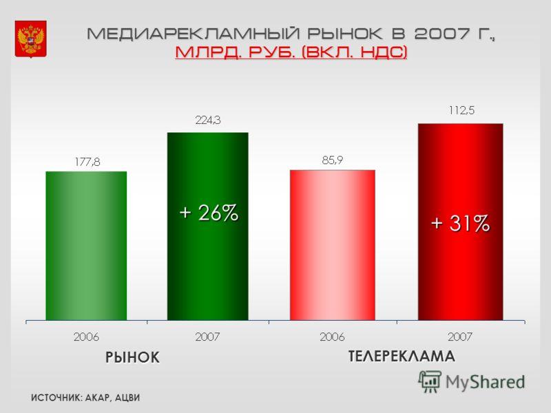 МЕДИАРЕКЛАМНЫЙ РЫНОК В 2007 Г., МЛРД. РУБ. (ВКЛ. НДС) + 26% ИСТОЧНИК: АКАР, АЦВИ + 31% ТЕЛЕРЕКЛАМА РЫНОК
