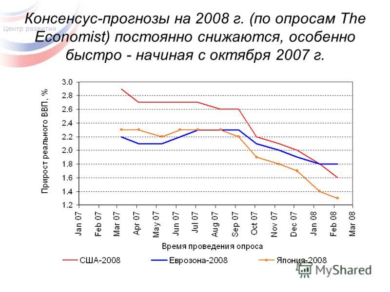 Консенсус-прогнозы на 2008 г. (по опросам The Economist) постоянно снижаются, особенно быстро - начиная с октября 2007 г.