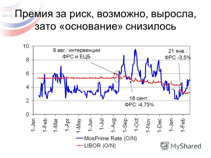 Премия за риск, возможно, выросла, зато «основание» снизилось 9 авг.: интервенции ФРС и ЕЦБ 18 сент.: ФРС -4,75% 21 янв.: ФРС -3,5%