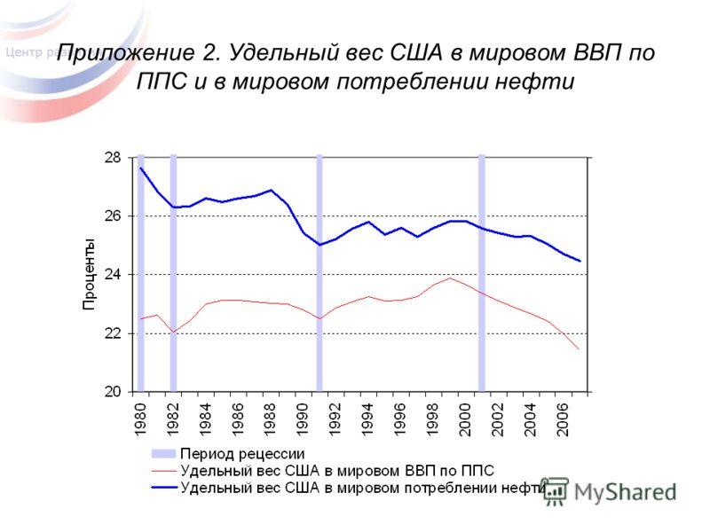 Приложение 2. Удельный вес США в мировом ВВП по ППС и в мировом потреблении нефти