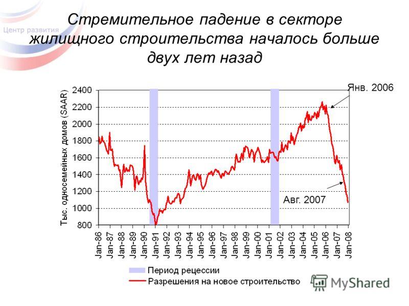 Стремительное падение в секторе жилищного строительства началось больше двух лет назад Авг. 2007 Янв. 2006