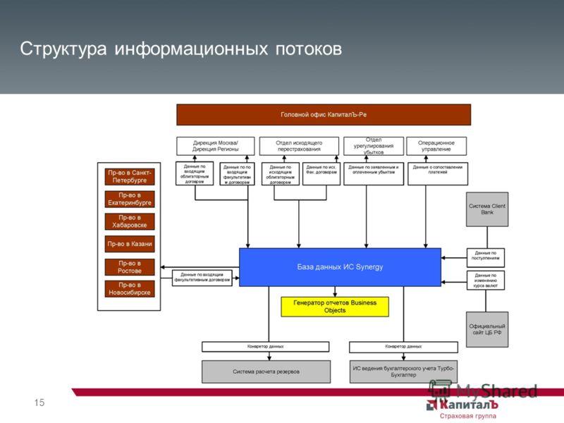 15 Структура информационных потоков