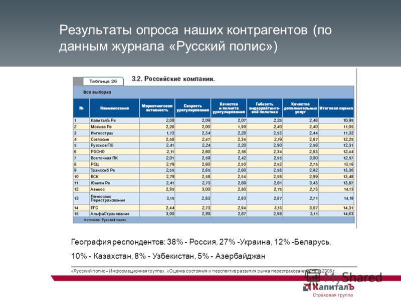 Результаты опроса наших контрагентов (по данным журнала «Русский полис») География респондентов: 38% - Россия, 27% -Украина, 12% -Беларусь, 10% - Казахстан, 8% - Узбекистан, 5% - Азербайджан «Русский полис – Информационная группа», «Оценка состояния