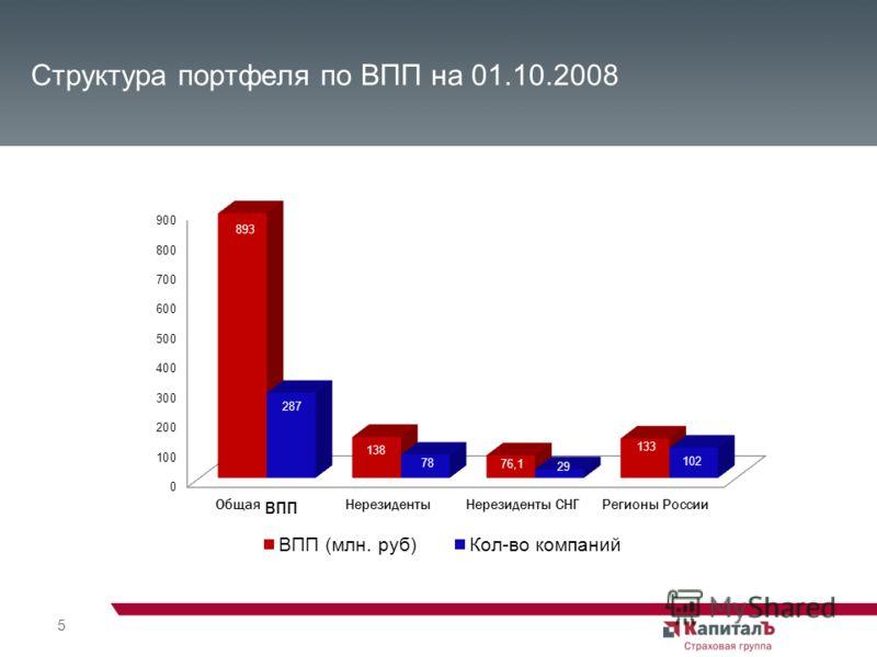 5 Структура портфеля по ВПП на 01.10.2008