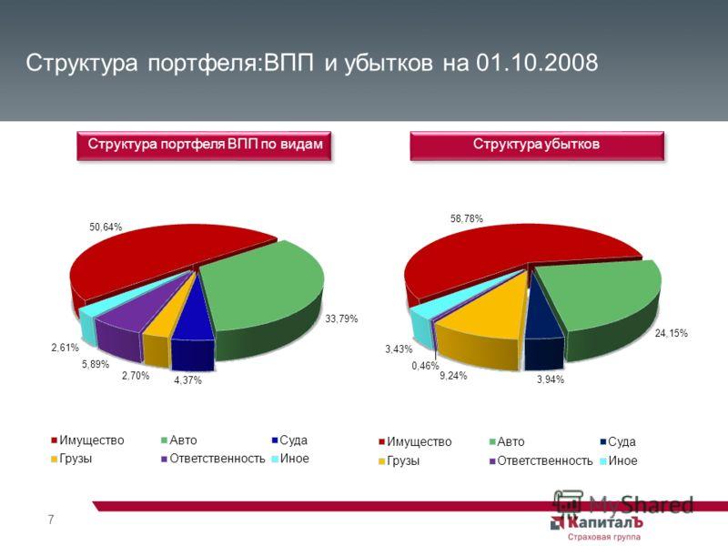 7 Структура портфеля:ВПП и убытков на 01.10.2008 Структура портфеля ВПП по видам Структура убытков