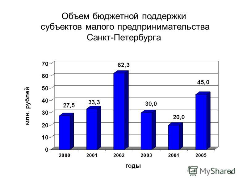 8 Объем бюджетной поддержки субъектов малого предпринимательства Санкт-Петербурга