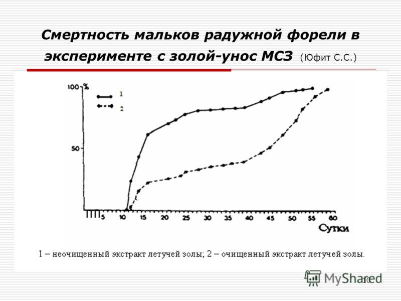 10 Смертность мальков радужной форели в эксперименте с золой-унос МСЗ (Юфит С.С.)