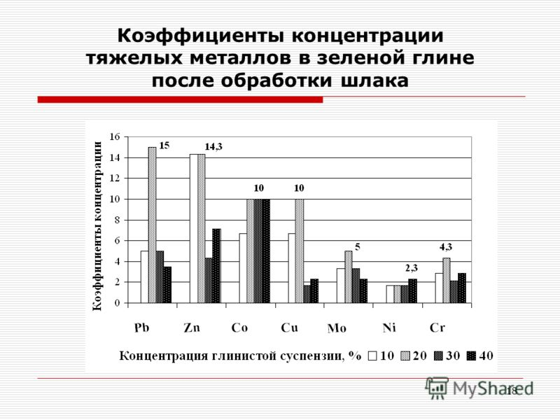 18 Коэффициенты концентрации тяжелых металлов в зеленой глине после обработки шлака