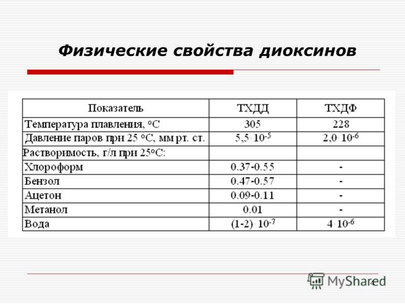 4 Физические свойства диоксинов