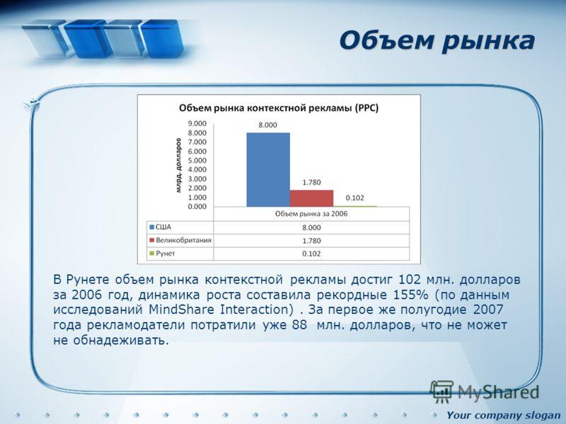 Your company slogan Объем рынка В Рунете объем рынка контекстной рекламы достиг 102 млн. долларов за 2006 год, динамика роста составила рекордные 155% (по данным исследований MindShare Interaction). За первое же полугодие 2007 года рекламодатели потр