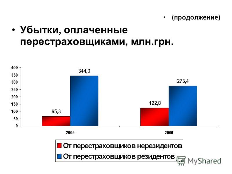 (продолжение) Убытки, оплаченные перестраховщиками, млн.грн.