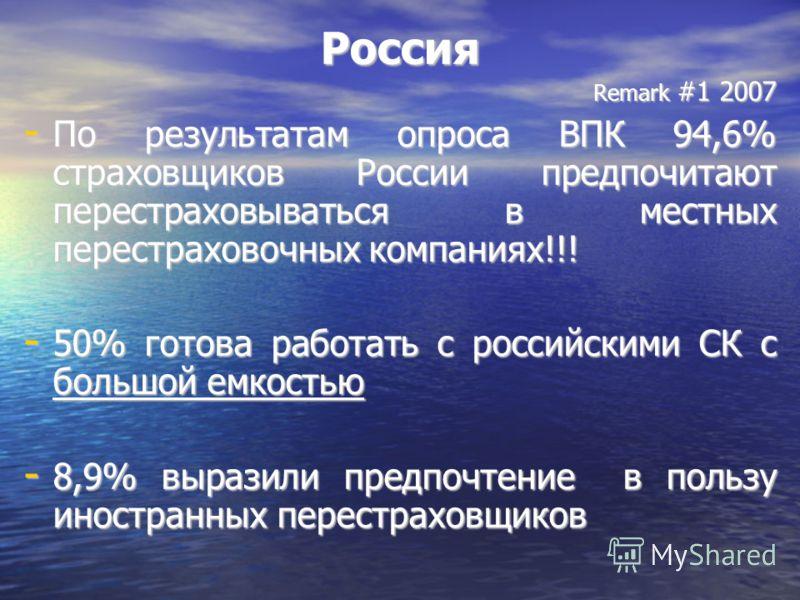 Россия Remark #1 2007 - По результатам опроса ВПК 94,6% страховщиков России предпочитают перестраховываться в местных перестраховочных компаниях!!! - 50% готова работать с российскими СК с большой емкостью - 8,9% выразили предпочтение в пользу иностр