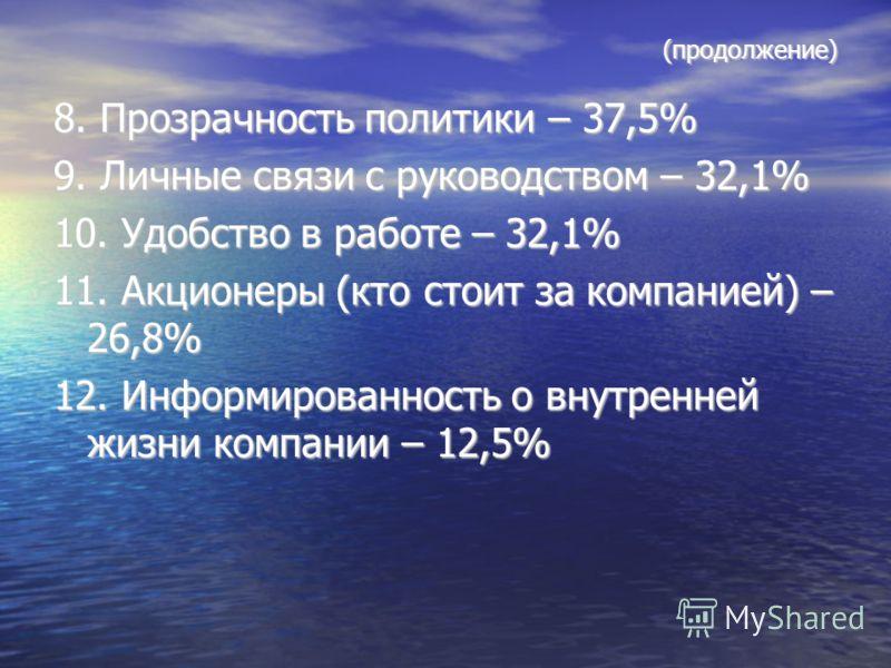 (продолжение) 8. Прозрачность политики – 37,5% 9. Личные связи с руководством – 32,1% 10. Удобство в работе – 32,1% 11. Акционеры (кто стоит за компанией) – 26,8% 12. Информированность о внутренней жизни компании – 12,5%