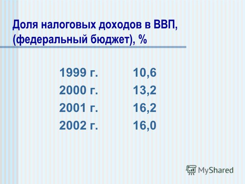 1999 г. 10,6 2000 г. 13,2 2001 г. 16,2 2002 г. 16,0 Доля налоговых доходов в ВВП, (федеральный бюджет), %
