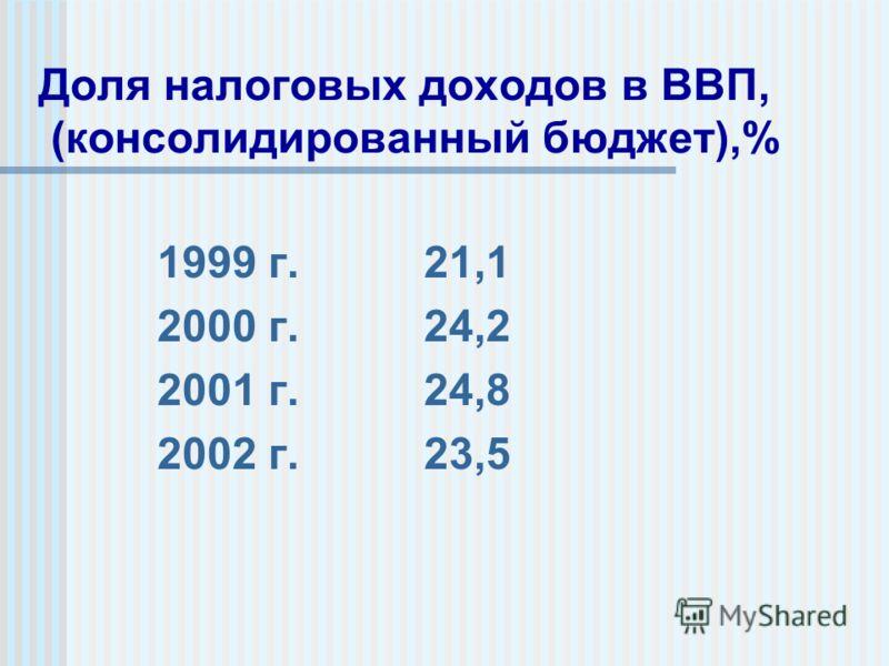 Доля налоговых доходов в ВВП, (консолидированный бюджет),% 1999 г. 21,1 2000 г. 24,2 2001 г. 24,8 2002 г. 23,5