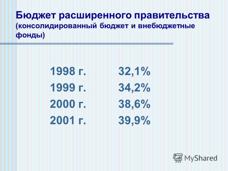 Бюджет расширенного правительства (консолидированный бюджет и внебюджетные фонды) 1998 г. 32,1% 1999 г. 34,2% 2000 г. 38,6% 2001 г. 39,9%