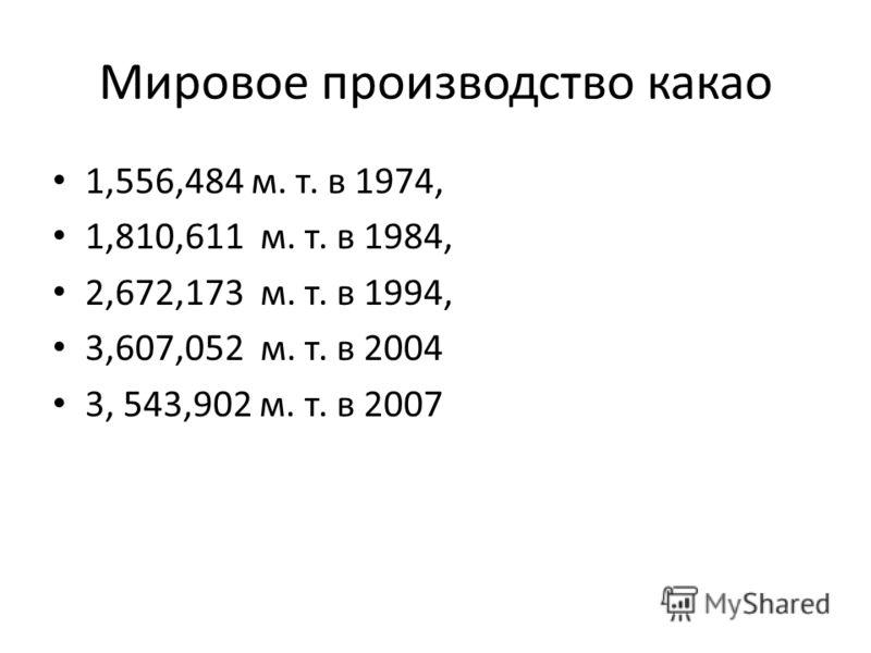 Мировое производство какао 1,556,484 м. т. в 1974, 1,810,611 м. т. в 1984, 2,672,173 м. т. в 1994, 3,607,052 м. т. в 2004 3, 543,902 м. т. в 2007
