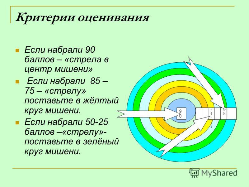 Критерии оценивания Если набрали 90 баллов – «стрела в центр мишени» Если набрали 85 – 75 – «стрелу» поставьте в жёлтый круг мишени. Если набрали 50-25 баллов –«стрелу»- поставьте в зелёный круг мишени. 5050 85--7585--75 9090