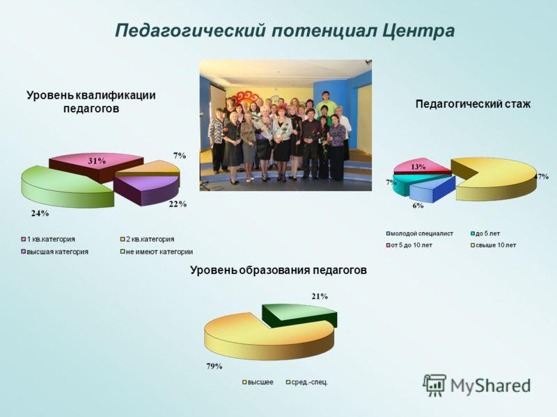 Педагогический потенциал Центра Педагогический стаж Уровень квалификации педагогов Уровень образования педагогов
