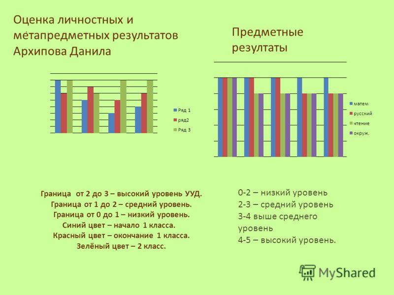 Граница от 2 до 3 – высокий уровень УУД. Граница от 1 до 2 – средний уровень. Граница от 0 до 1 – низкий уровень. Синий цвет – начало 1 класса. Красный цвет – окончание 1 класса. Зелёный цвет – 2 класс.. Оценка личностных и метапредметных результатов