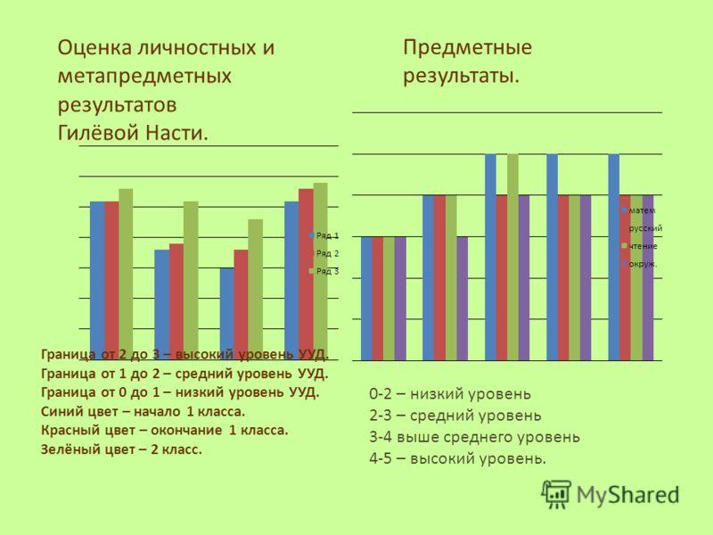 Оценка личностных и метапредметных результатов Гилёвой Насти. Граница от 2 до 3 – высокий уровень УУД. Граница от 1 до 2 – средний уровень УУД. Граница от 0 до 1 – низкий уровень УУД. Синий цвет – начало 1 класса. Красный цвет – окончание 1 класса. З