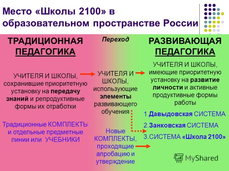6 Место «Школы 2100» в образовательном пространстве России ТРАДИЦИОННАЯ ПЕДАГОГИКА УЧИТЕЛЯ И ШКОЛЫ, сохранившие приоритетную установку на передачу знаний и репродуктивные формы их отработки Традиционные КОМПЛЕКТЫ и отдельные предметные линии или УЧЕБ