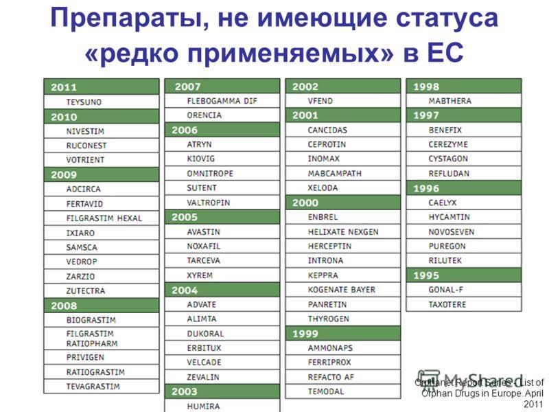 Препараты, не имеющие статуса «редко применяемых» в ЕС Orphanet Report Series - List of Orphan Drugs in Europe. April 2011