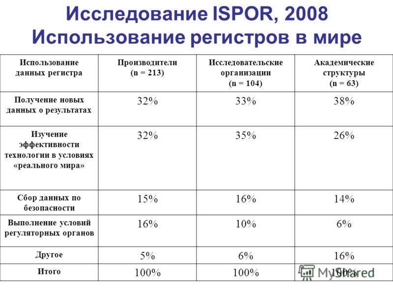 Исследование ISPOR, 2008 Использование регистров в мире Использование данных регистра Производители (n = 213) Исследовательские организации (n = 104) Академические структуры (n = 63) Получение новых данных о результатах 32%33%38% Изучение эффективнос