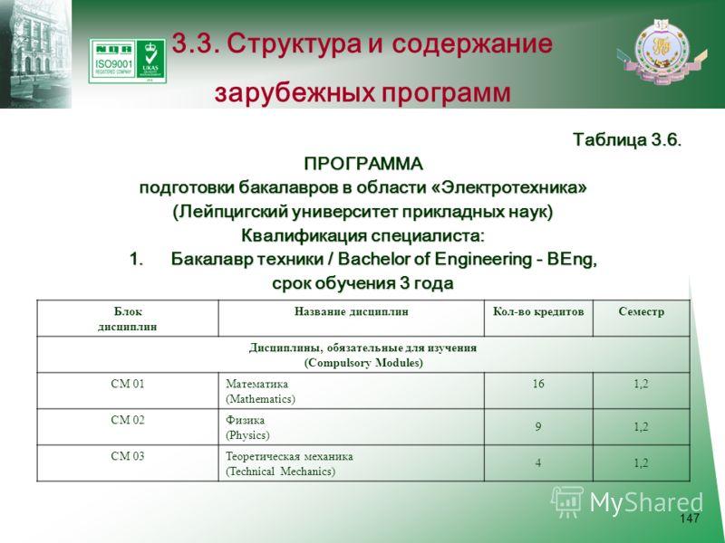 147 3.3. Структура и содержание зарубежных программ Таблица 3.6. ПРОГРАММА подготовки бакалавров в области «Электротехника» (Лейпцигский университет прикладных наук) Квалификация специалиста: 1.Бакалавр техники / Bachelor of Engineering - BEng, срок