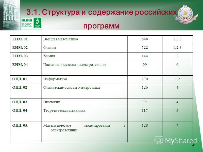 41 3.1. Структура и содержание российских программ ЕНМ. 01Высшая математика6481,2,3 ЕНМ. 02Физика5221,2,3 ЕНМ. 03Химия1442 ЕНМ. 04Численные методы в электротехнике996 ОПД. 01Информатика2701,2 ОПД. 02Физические основы электроники1264 ОПД. 03Экология72