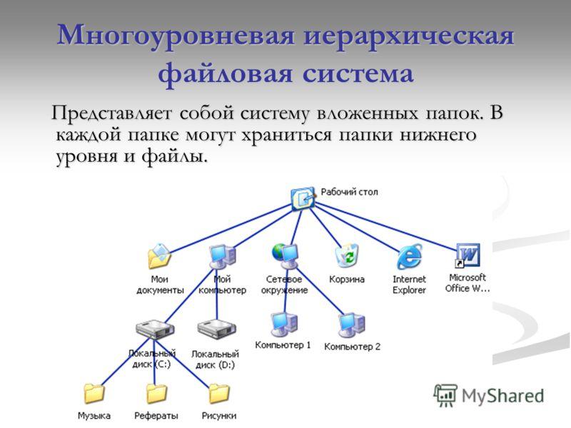 Многоуровневая иерархическая файловая система Представляет собой систему вложенных папок. В каждой папке могут храниться папки нижнего уровня и файлы. Представляет собой систему вложенных папок. В каждой папке могут храниться папки нижнего уровня и ф