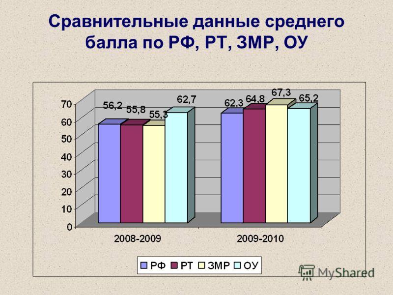 Сравнительные данные среднего балла по РФ, РТ, ЗМР, ОУ