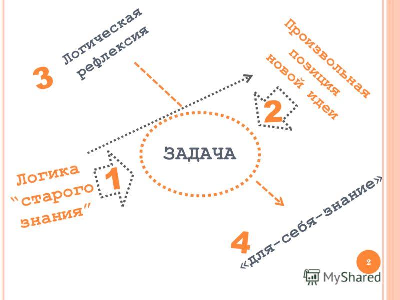 2 ЗАДАЧА Логикастарого знания Логическая рефлексия Произвольная позиция новой идеи «для-себя-знание» 1 1 2 3 4 2