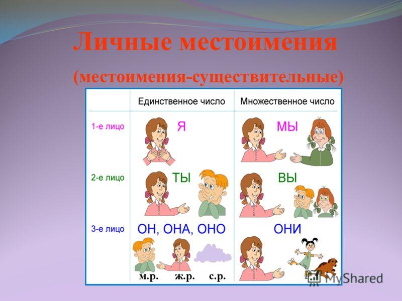 Личные местоимения (местоимения-существительные) м.р. ж.р. с.р.