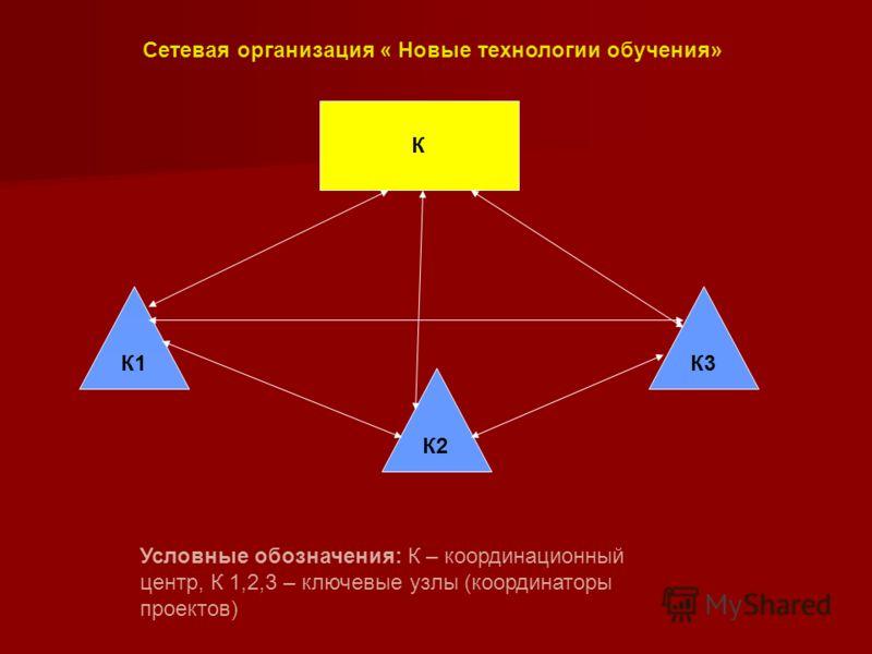 К К1 К2 К3 Условные обозначения: К – координационный центр, К 1,2,3 – ключевые узлы (координаторы проектов) Сетевая организация « Новые технологии обучения»