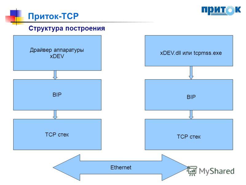 Приток-TCP Структура построения Драйвер аппаратуры xDEV BIP ТСР стек Ethernet ТСР стек BIP xDEV.dll или tcpmss.exe