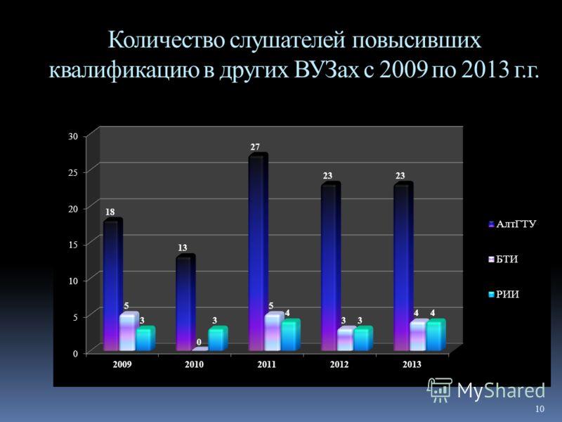 10 Количество слушателей повысивших квалификацию в других ВУЗах с 2009 по 2013 г.г.