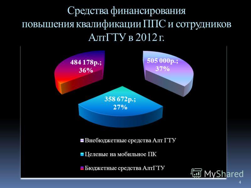 4 Средства финансирования повышения квалификации ППС и сотрудников АлтГТУ в 2012 г.
