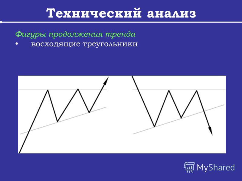 Технический анализ Фигуры продолжения тренда восходящие треугольники