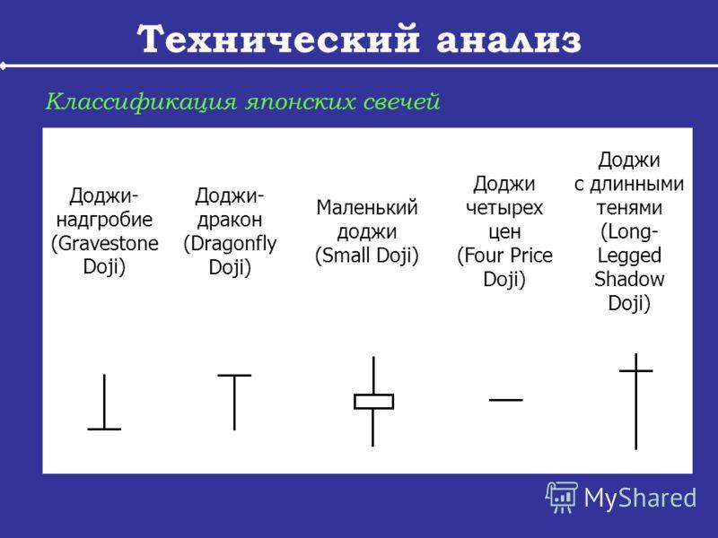 Технический анализ Классификация японских свечей Доджи- надгробие (Gravestone Doji) Доджи- дракон (Dragonfly Doji) Маленький доджи (Small Doji) Доджи четырех цен (Four Price Doji) Доджи с длинными тенями (Long- Legged Shadow Doji)