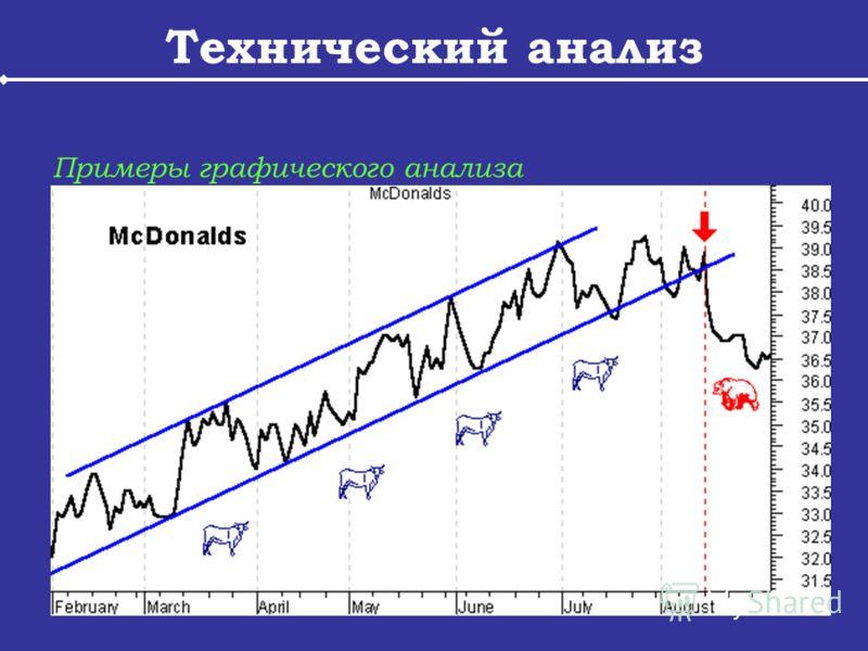 Технический анализ Примеры графического анализа