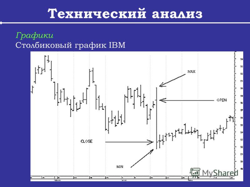 Технический анализ Графики Столбиковый график IBM